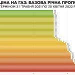 Отже, украънський газ…