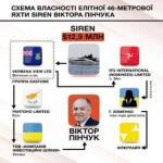 Принадлежащая олигарху Виктору Пинчуку яхта Siren выставлена на продажу за $12,9 млн.